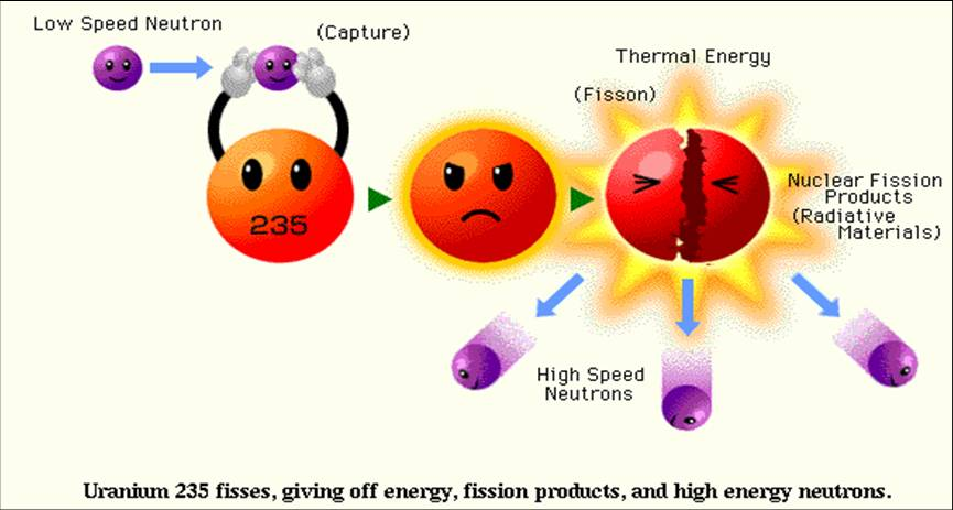 nuclear chem Chemistry nuclear chemistry fission and fusion key questions what is fusion  fission and fusion applications of nuclear chemistry biological effects of radiation.